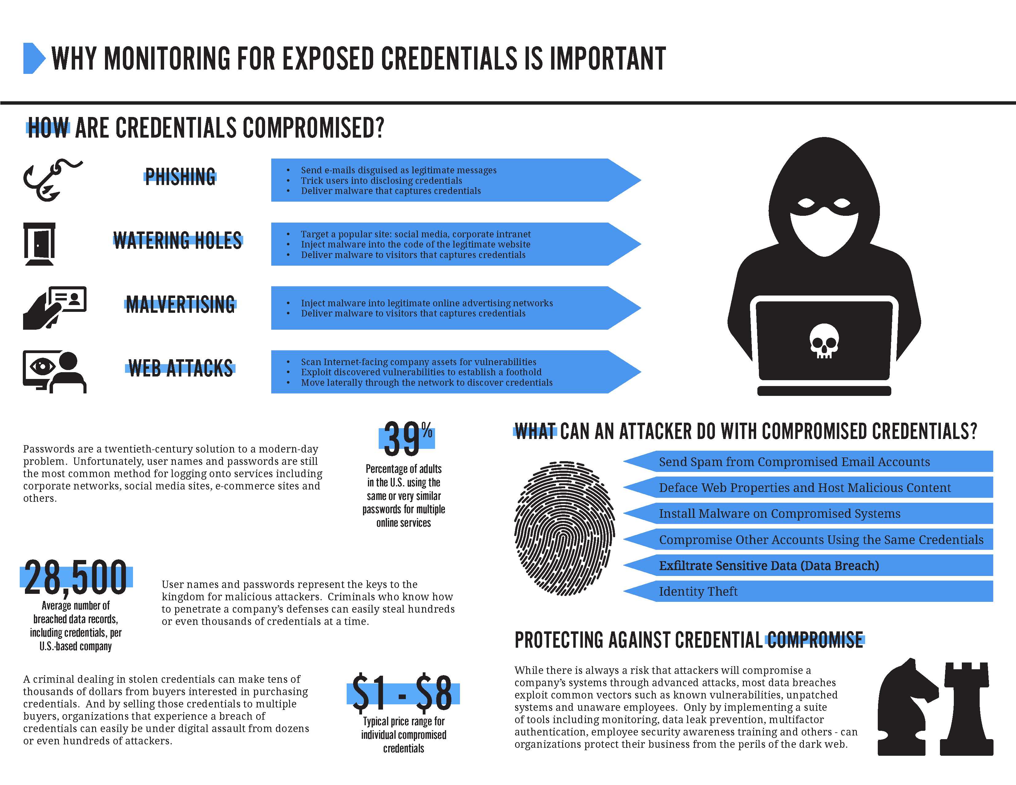Why Monitoring for Exposed Credentials is Important